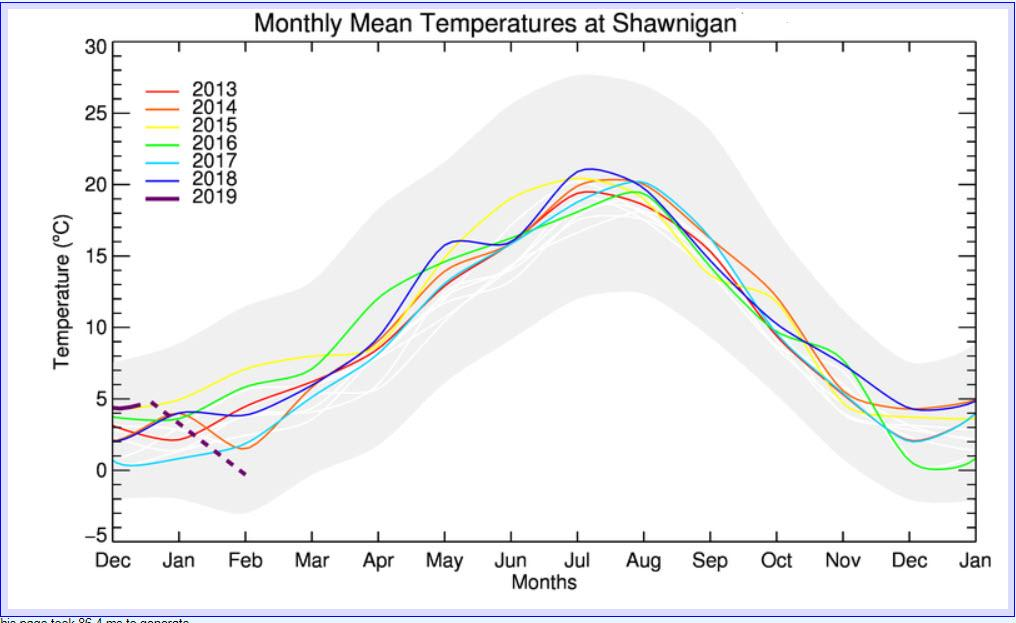 Shawnigan Lake Mean Temperatures